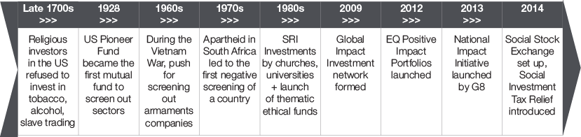Impact Investing Timeline