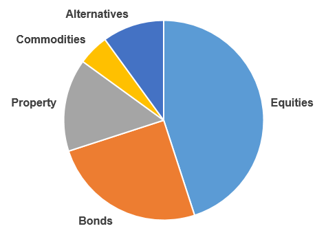An investment portfolio contains different types of asset