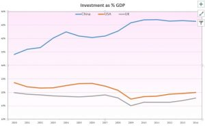 China - GDP investment