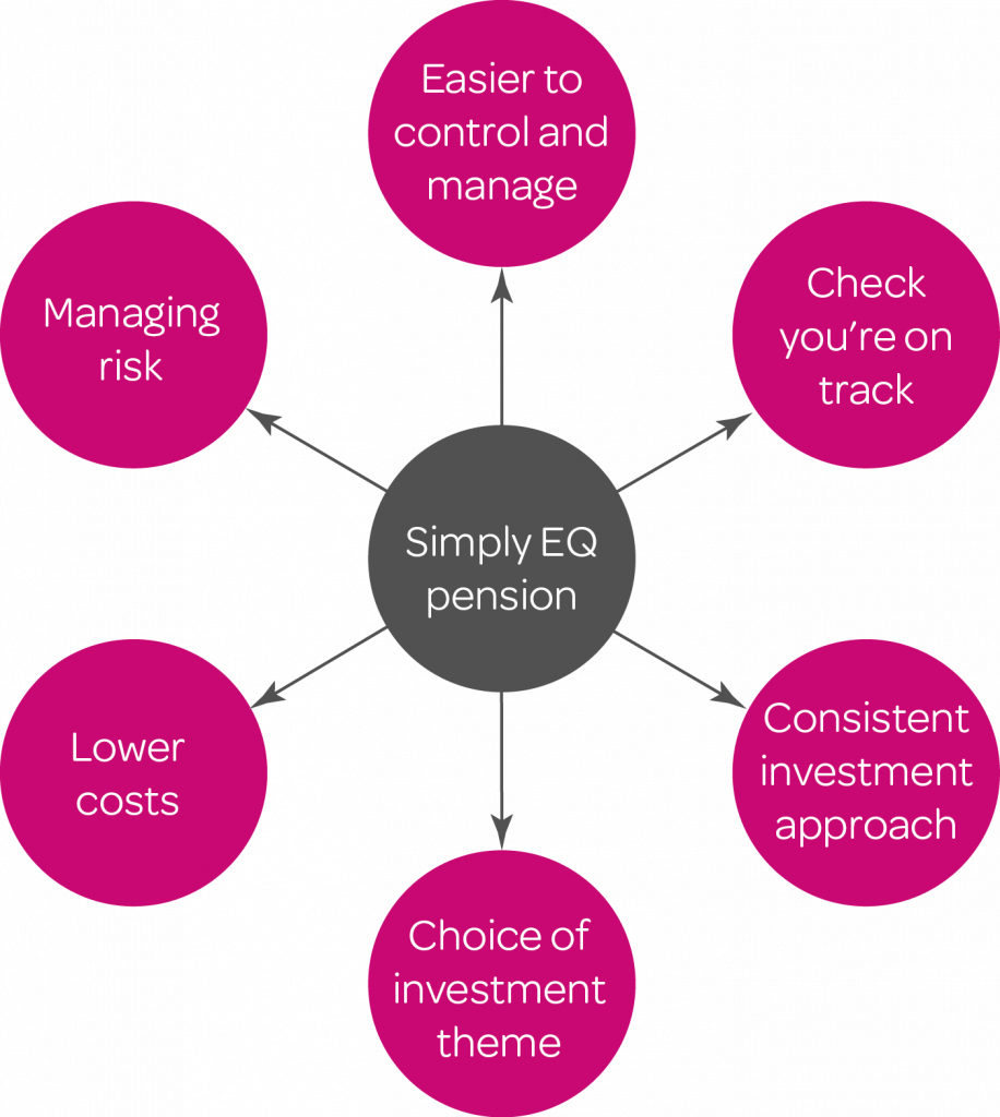 Simplifying pensions diagram-01