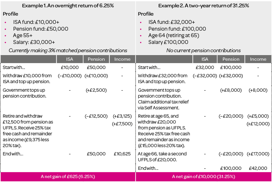 ISA pension transfer examples