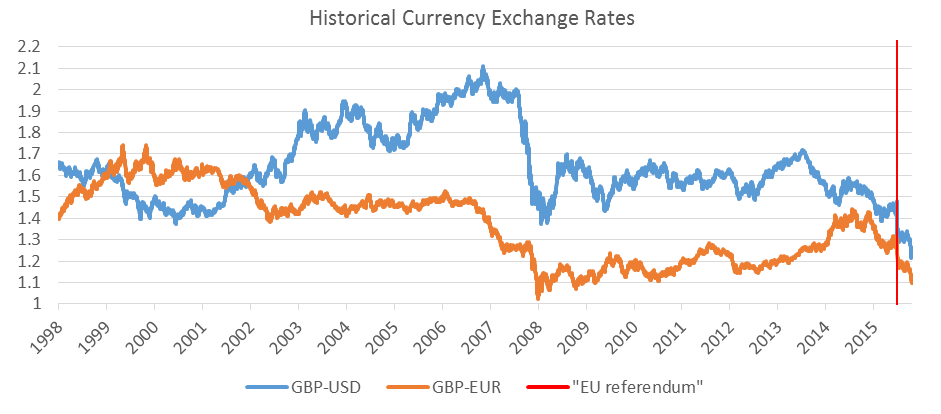 Exchange rates_Oct16