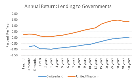 Lending to government graph