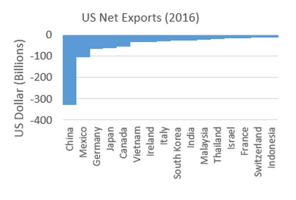 Insight: US-China trade war   EQ Investors