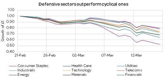 Defensive sectors outperform cyclical ones